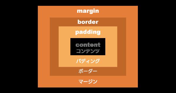 ボックスモデル-border