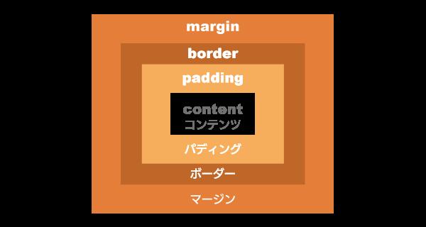 ボックスモデル-margin