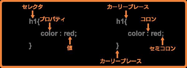 CSSの書式(用語の説明と記号の説明)