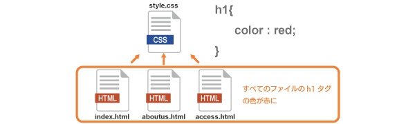 CSSファイルでh1タグを装飾