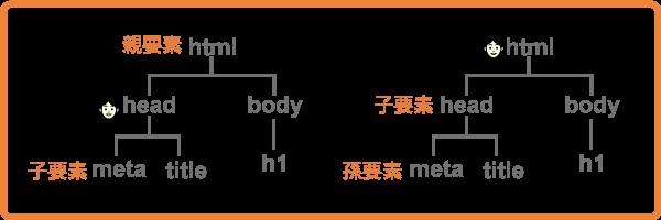 タグの階層構造