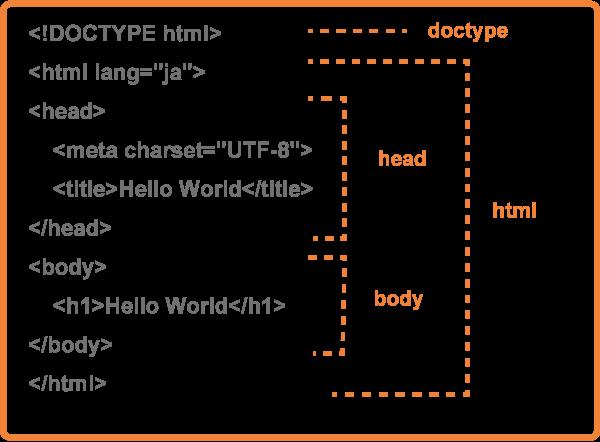 HTMLのテンプレート