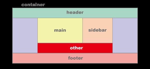 divのブロック要素 otherを追加