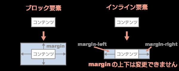 ブロック要素 インライン要素 margin変更