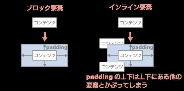 ブロック要素 インライン要素 padding変更