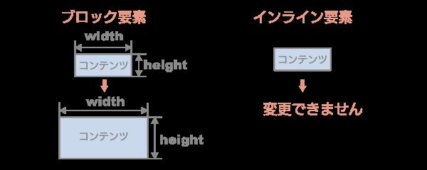 ブロック要素 インライン要素 サイズ変更