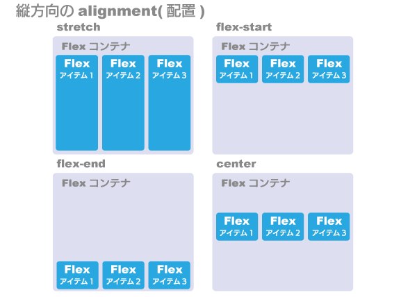 縦方向のFlex Alignment