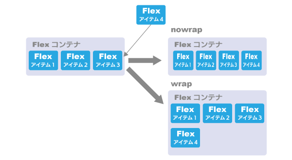 Flex Wrap(折り返し制御)
