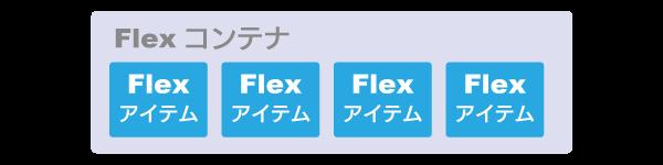 FlexコンテナとFlexアイテムの関係