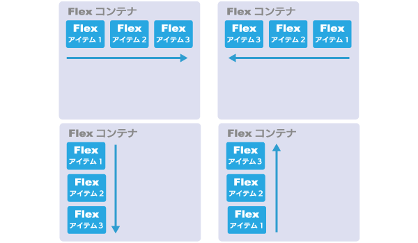 Flexbox Direction(方向)