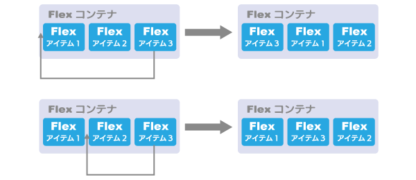 Flex Order(順番)