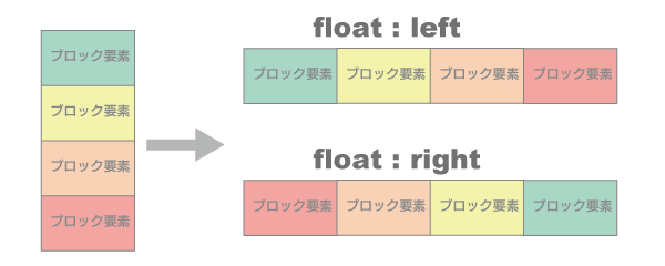 floatのleft, right