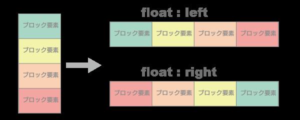 floatのleft, right