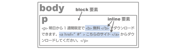 block要素とinline要素の関係