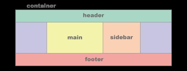 mainとsidebarを中央表示