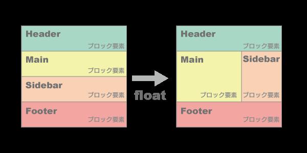 floatの機能でレイアウトを変える