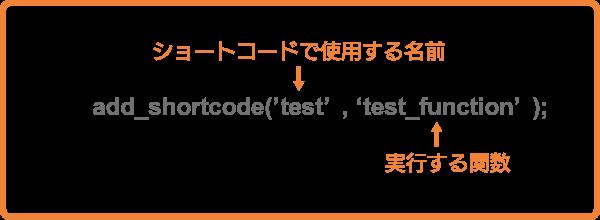 add_shortcode関数