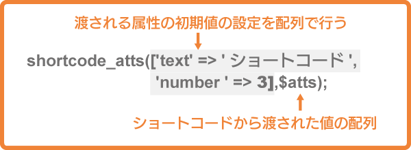 shortcode_atts関数
