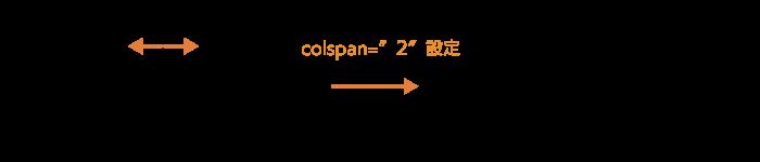 colspanでセルを横方向に結合