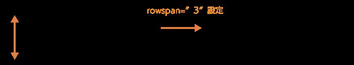 rowspanでセルを縦方向に結合