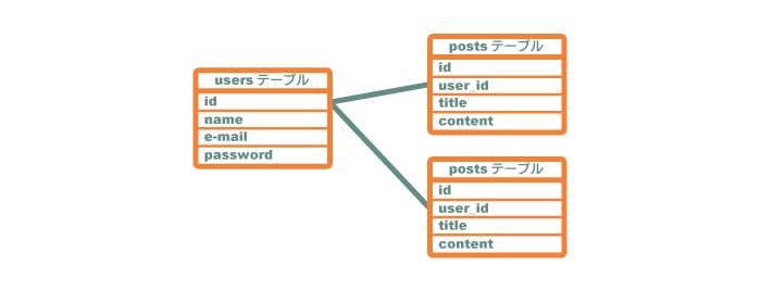 usersとpostsテーブルの関係