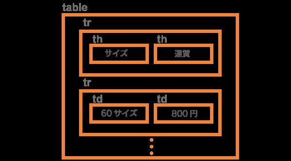 テーブルとタグの関係(概念図)