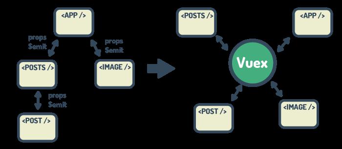 Vuexでのデータ管理のイメージ
