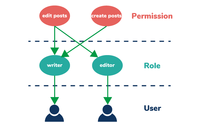 RoleとPermissionとUserの関係