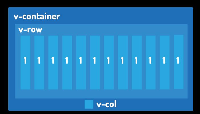 Vuetify Grid System