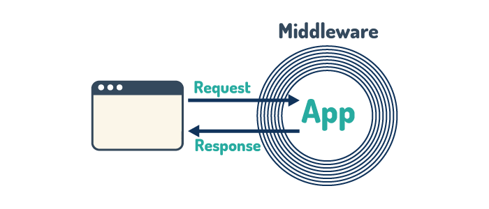 middlewareのイメージ図