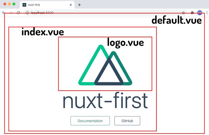 トップページとvueファイルの関係