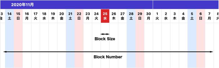 Block_sizeとBlock_number