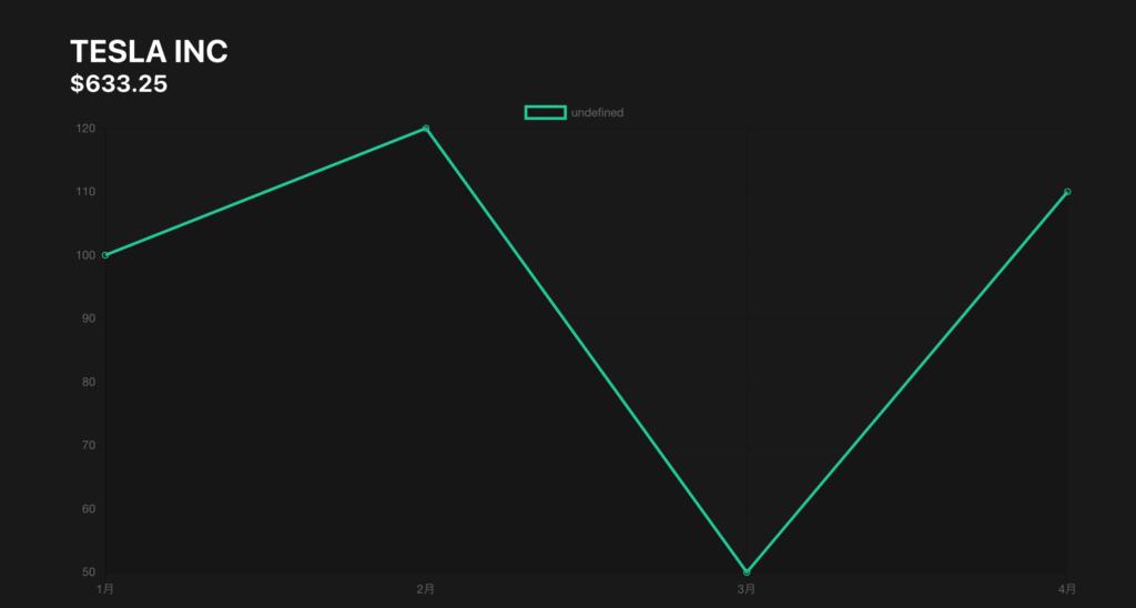 テストデータでグラフ表示