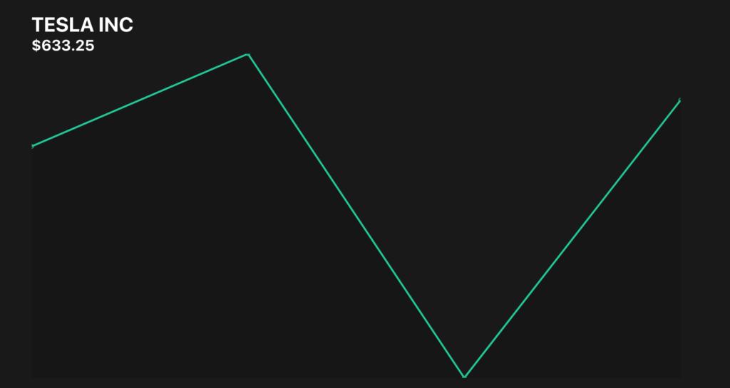 X軸とY軸のラベル非表示