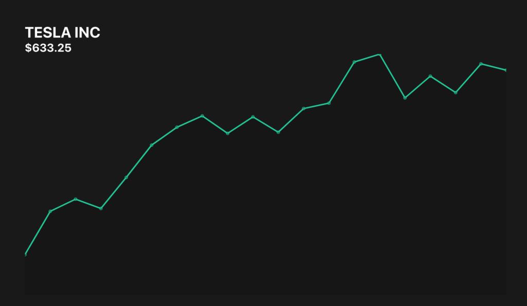Teslaの1ヶ月の株価の遷移