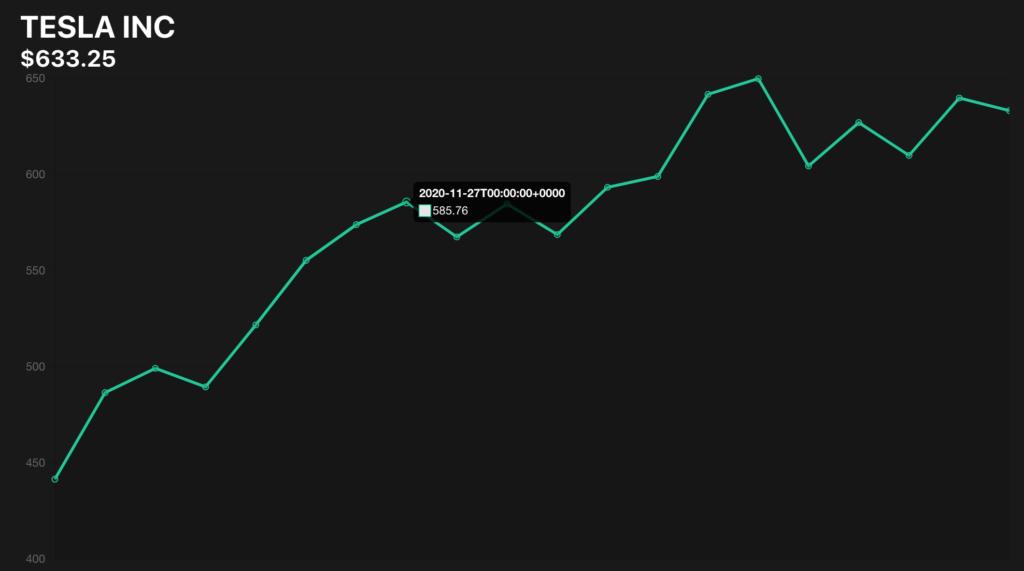 縦軸の表示とTooltip